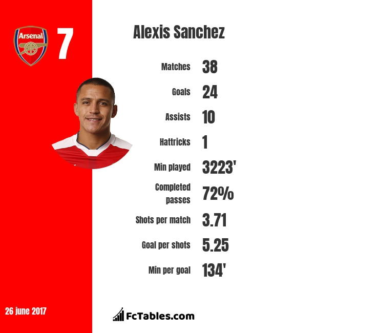 Alexis Sanchez statistics