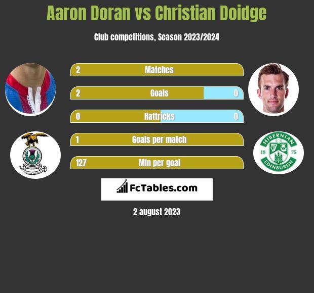 Aaron Doran vs Christian Doidge h2h player stats