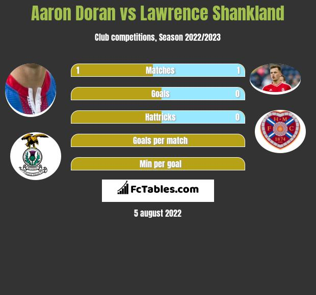 Aaron Doran vs Lawrence Shankland h2h player stats