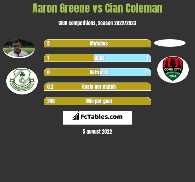 Aaron Greene vs Cian Coleman h2h player stats