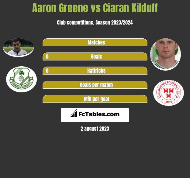 Aaron Greene vs Ciaran Kilduff h2h player stats