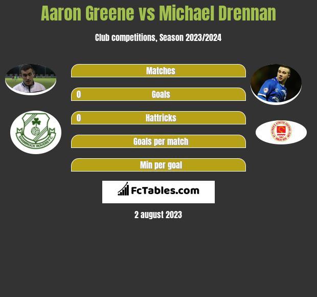 Aaron Greene vs Michael Drennan h2h player stats