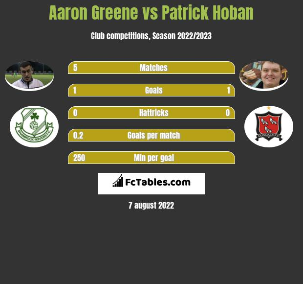 Aaron Greene vs Patrick Hoban h2h player stats
