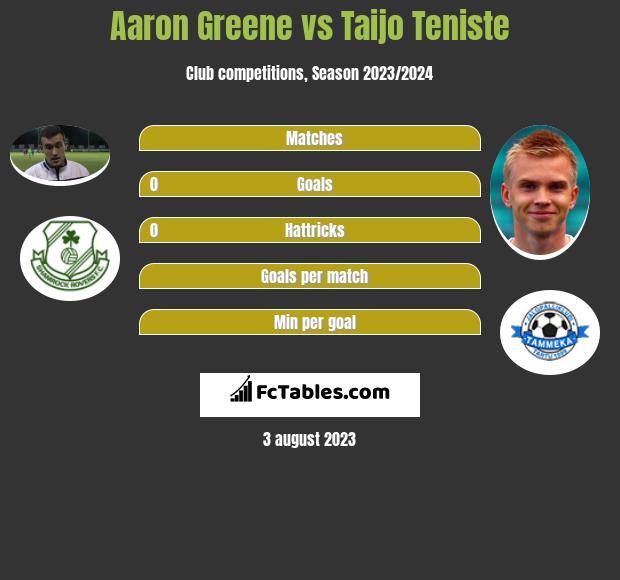 Aaron Greene vs Taijo Teniste h2h player stats