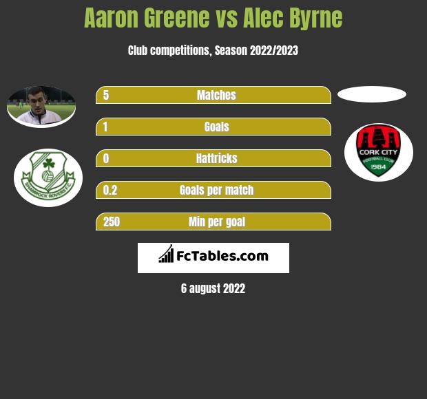 Aaron Greene vs Alec Byrne h2h player stats
