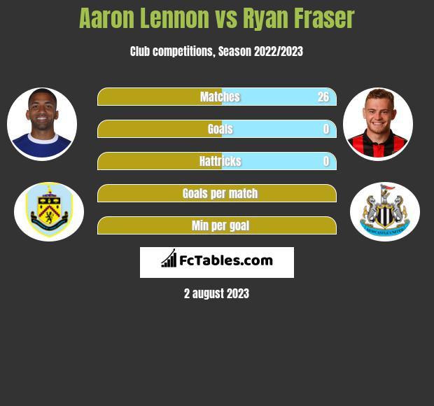 Aaron Lennon vs Ryan Fraser h2h player stats