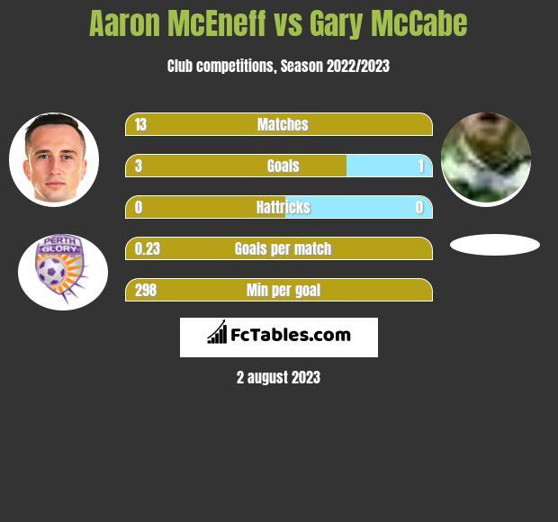 Aaron McEneff vs Gary McCabe h2h player stats
