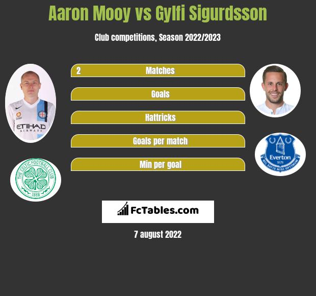 Aaron Mooy infographic statistics for Huddersfield