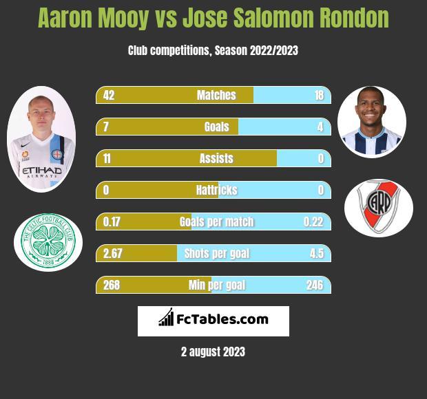 Aaron Mooy vs Jose Salomon Rondon infographic