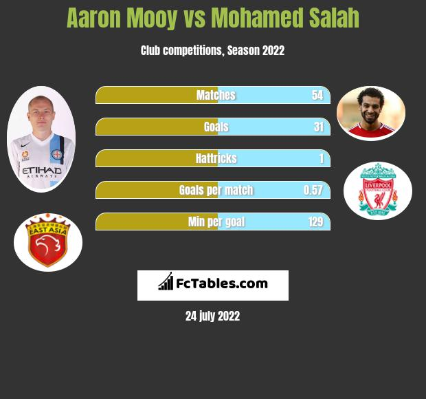 Aaron Mooy infographic statistics for Huddersfield Town