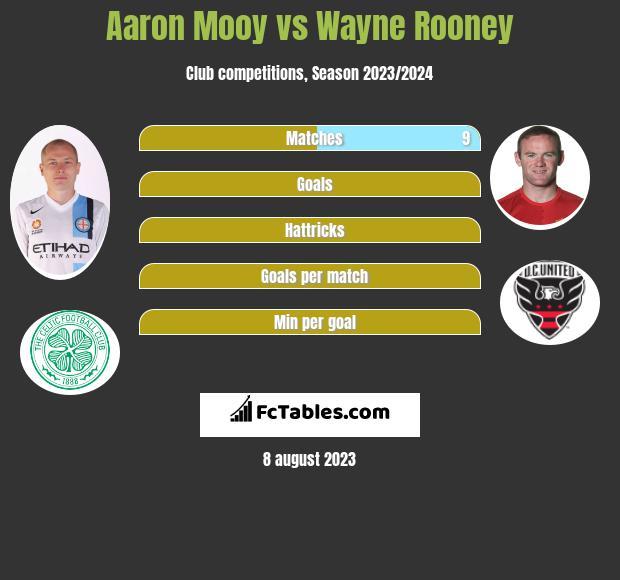 Aaron Mooy vs Wayne Rooney