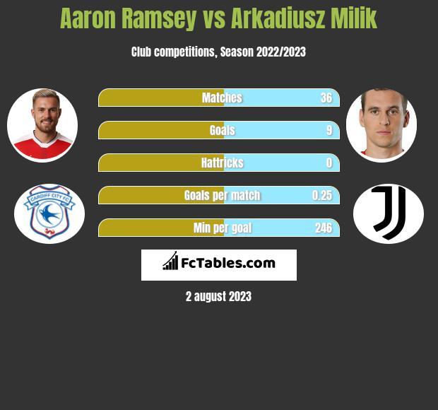 Aaron Ramsey vs Arkadiusz Milik infographic