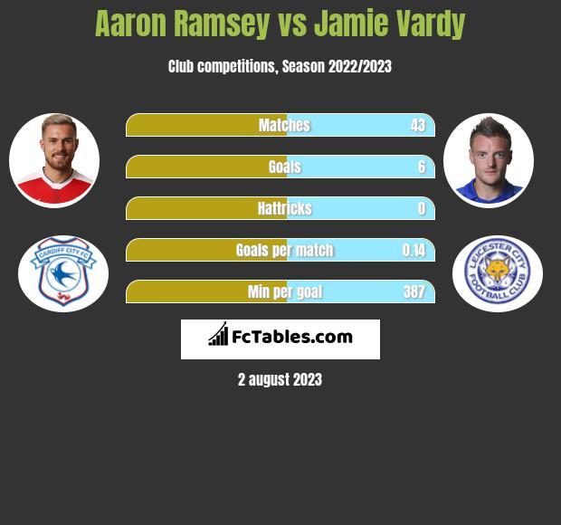 Aaron Ramsey vs Jamie Vardy