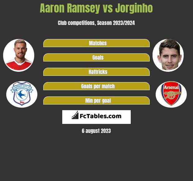 Aaron Ramsey vs Jorginho infographic