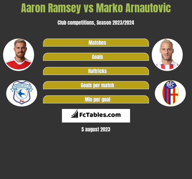 Aaron Ramsey vs Marko Arnautovic