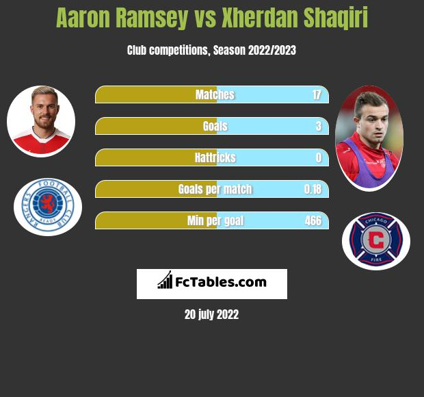 Aaron Ramsey vs Xherdan Shaqiri