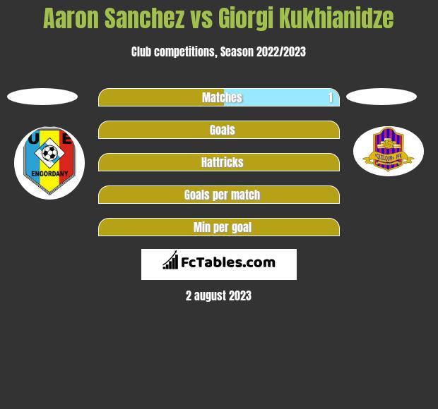 Aaron Sanchez vs Giorgi Kukhianidze h2h player stats