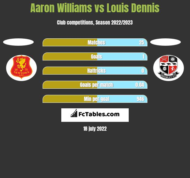 Aaron Williams vs Louis Dennis h2h player stats