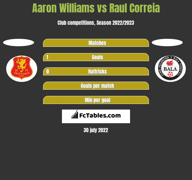 Aaron Williams vs Raul Correia h2h player stats