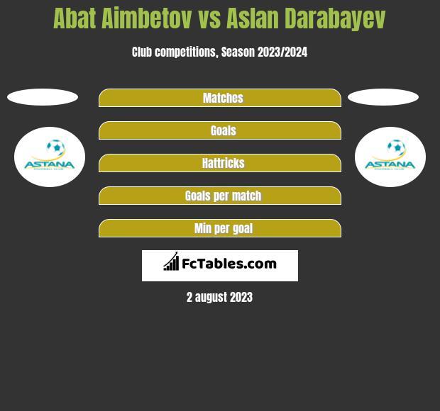 Abat Aimbetov vs Aslan Darabayev h2h player stats