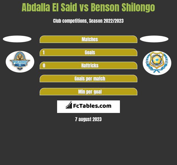 Abdalla El Said vs Benson Shilongo h2h player stats