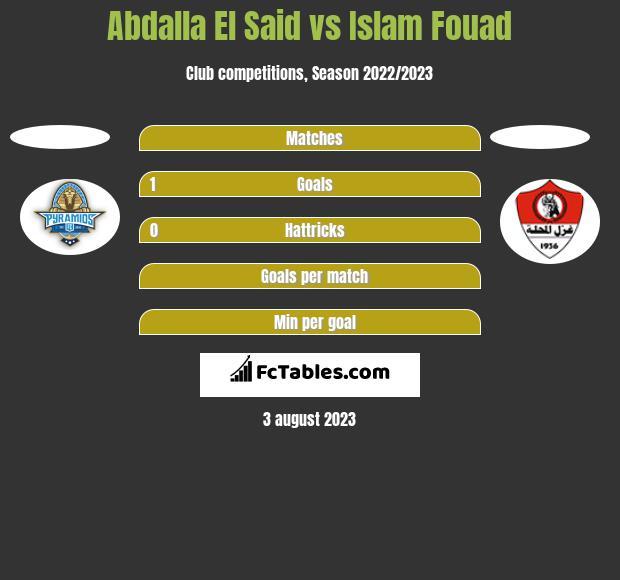Abdalla El Said vs Islam Fouad h2h player stats