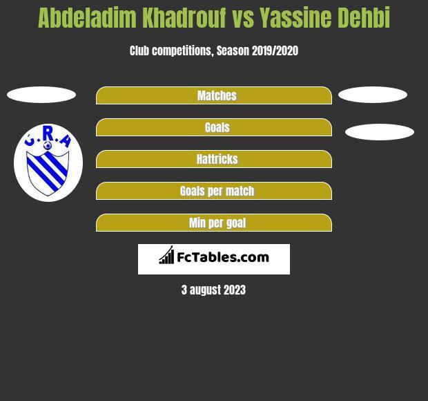 Abdeladim Khadrouf vs Yassine Dehbi h2h player stats