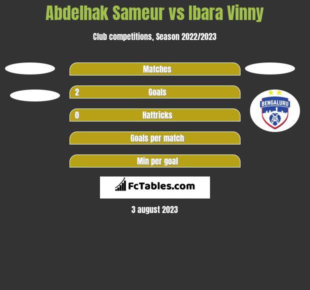 Abdelhak Sameur vs Ibara Vinny h2h player stats