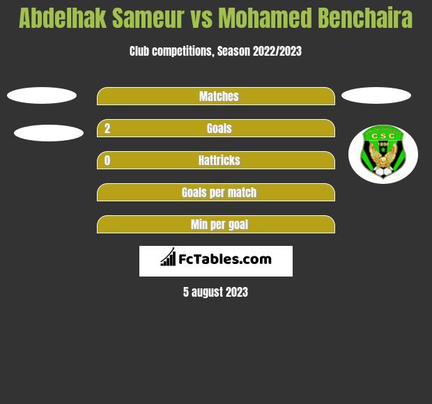 Abdelhak Sameur vs Mohamed Benchaira h2h player stats