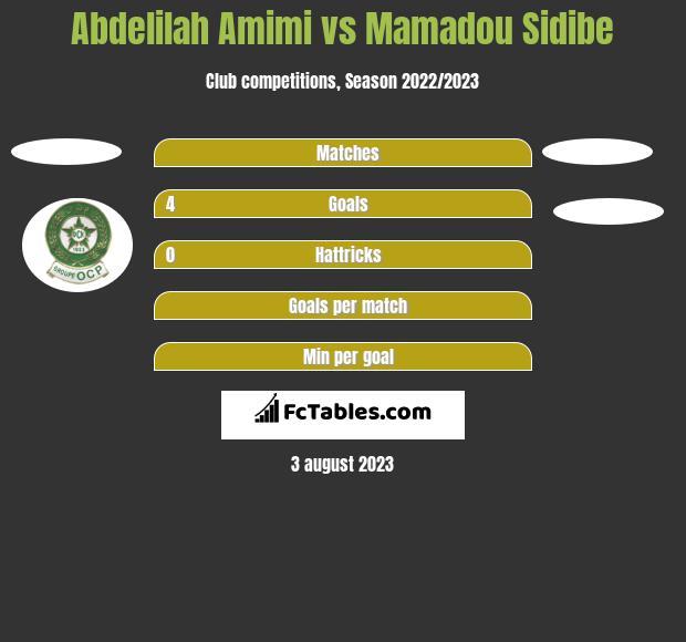 Abdelilah Amimi vs Mamadou Sidibe h2h player stats
