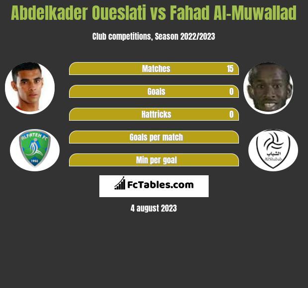 Abdelkader Oueslati vs Fahad Al-Muwallad h2h player stats