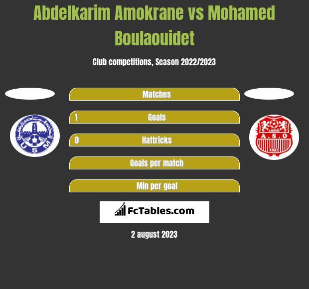Abdelkarim Amokrane vs Mohamed Boulaouidet h2h player stats