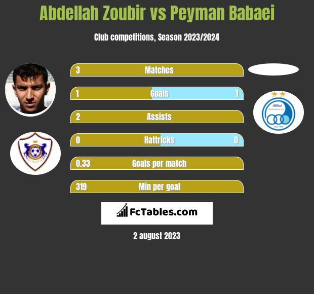 Abdellah Zoubir vs Peyman Babaei infographic