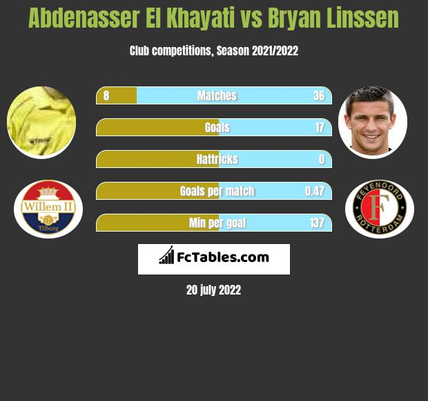 Abdenasser El Khayati vs Bryan Linssen h2h player stats