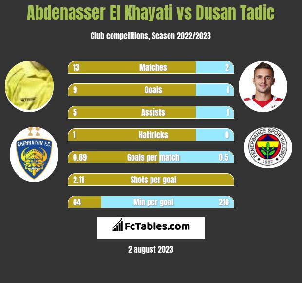 Abdenasser El Khayati vs Dusan Tadic h2h player stats