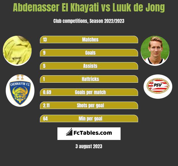Abdenasser El Khayati vs Luuk de Jong h2h player stats