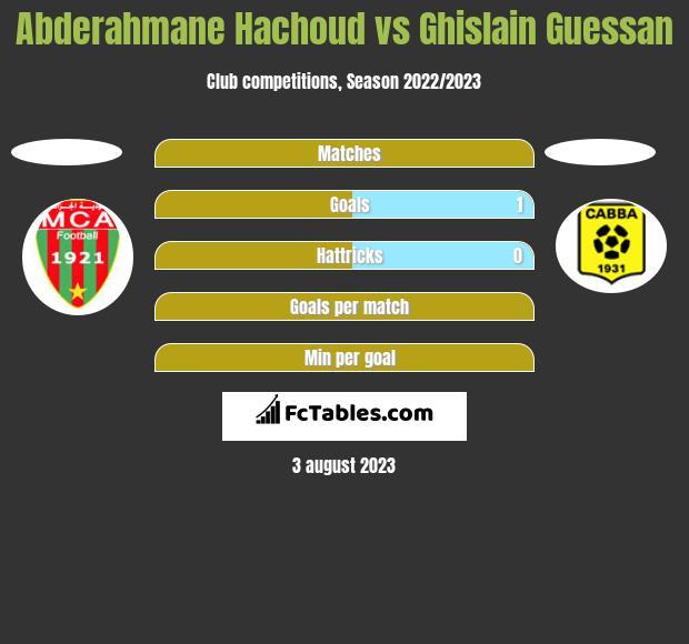 Abderahmane Hachoud vs Ghislain Guessan h2h player stats