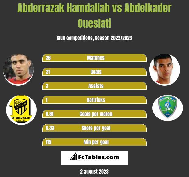 Abderrazak Hamdallah vs Abdelkader Oueslati h2h player stats