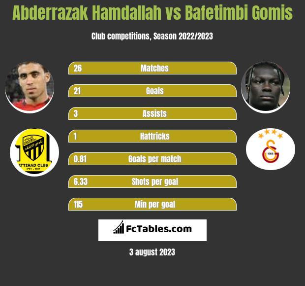 Abderrazak Hamdallah vs Bafetimbi Gomis h2h player stats