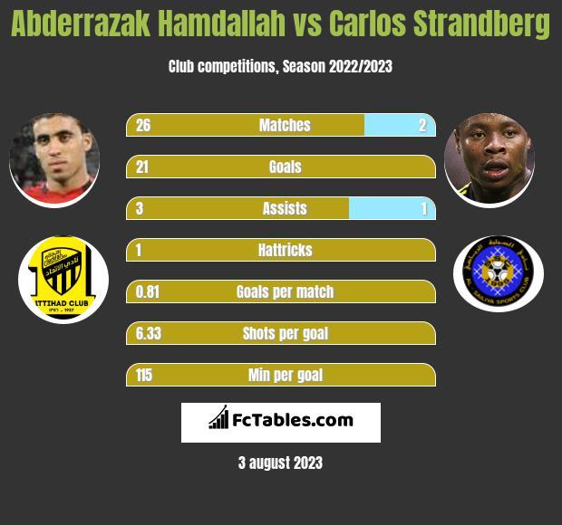 Abderrazak Hamdallah vs Carlos Strandberg h2h player stats