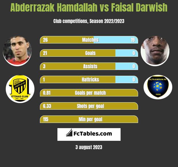 Abderrazak Hamdallah vs Faisal Darwish h2h player stats