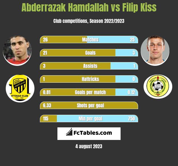 Abderrazak Hamdallah vs Filip Kiss h2h player stats