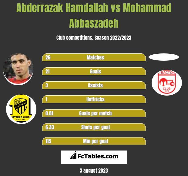 Abderrazak Hamdallah vs Mohammad Abbaszadeh h2h player stats