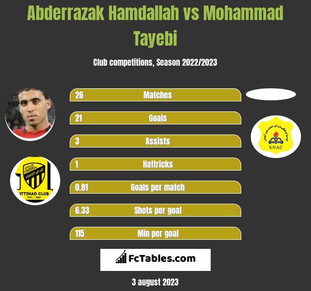 Abderrazak Hamdallah vs Mohammad Tayebi h2h player stats