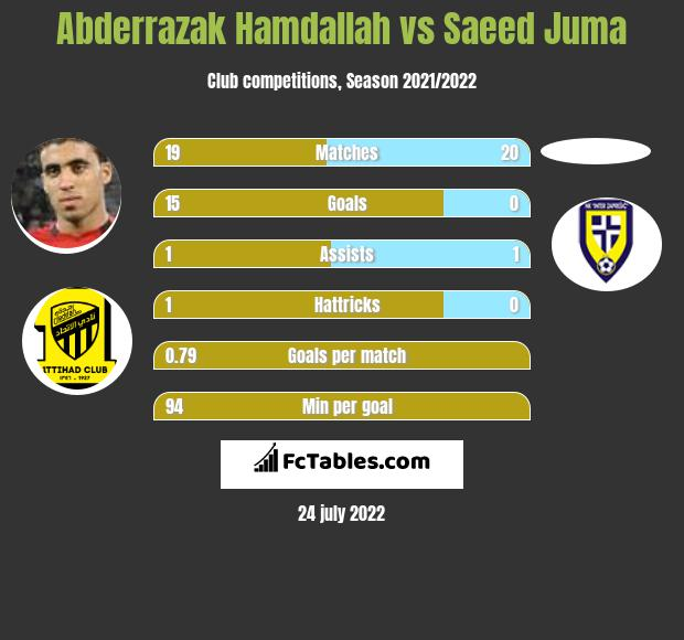 Abderrazak Hamdallah vs Saeed Juma h2h player stats