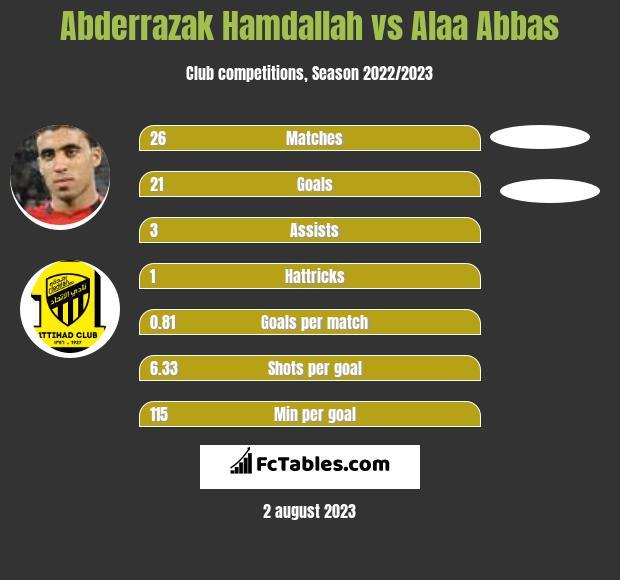 Abderrazak Hamdallah vs Alaa Abbas h2h player stats