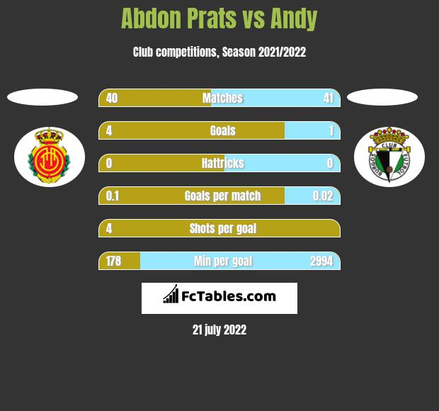 Abdon Prats vs Andy h2h player stats