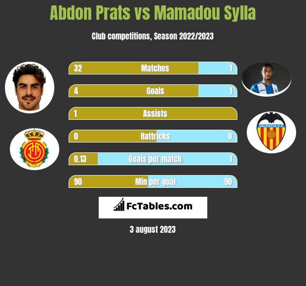 Abdon Prats vs Mamadou Sylla h2h player stats
