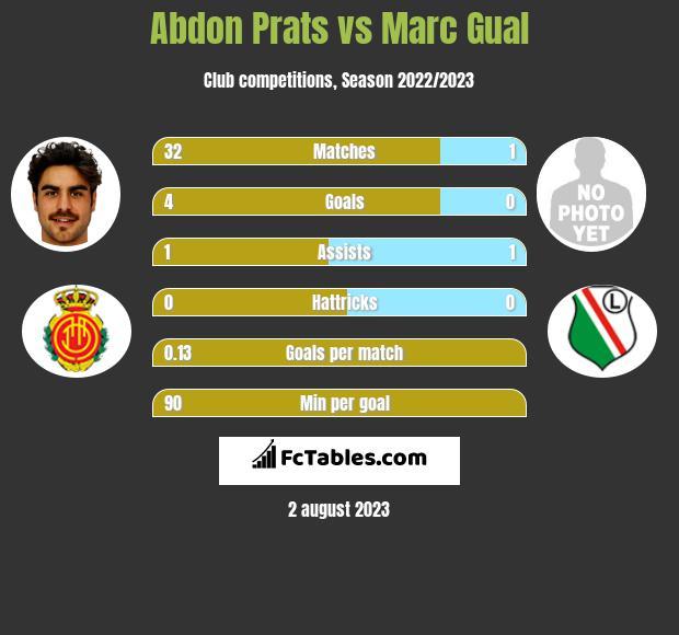 Abdon Prats vs Marc Gual h2h player stats