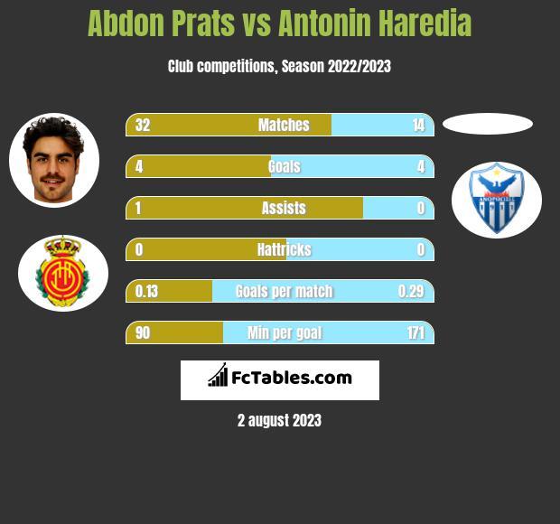 Abdon Prats vs Antonin Haredia h2h player stats